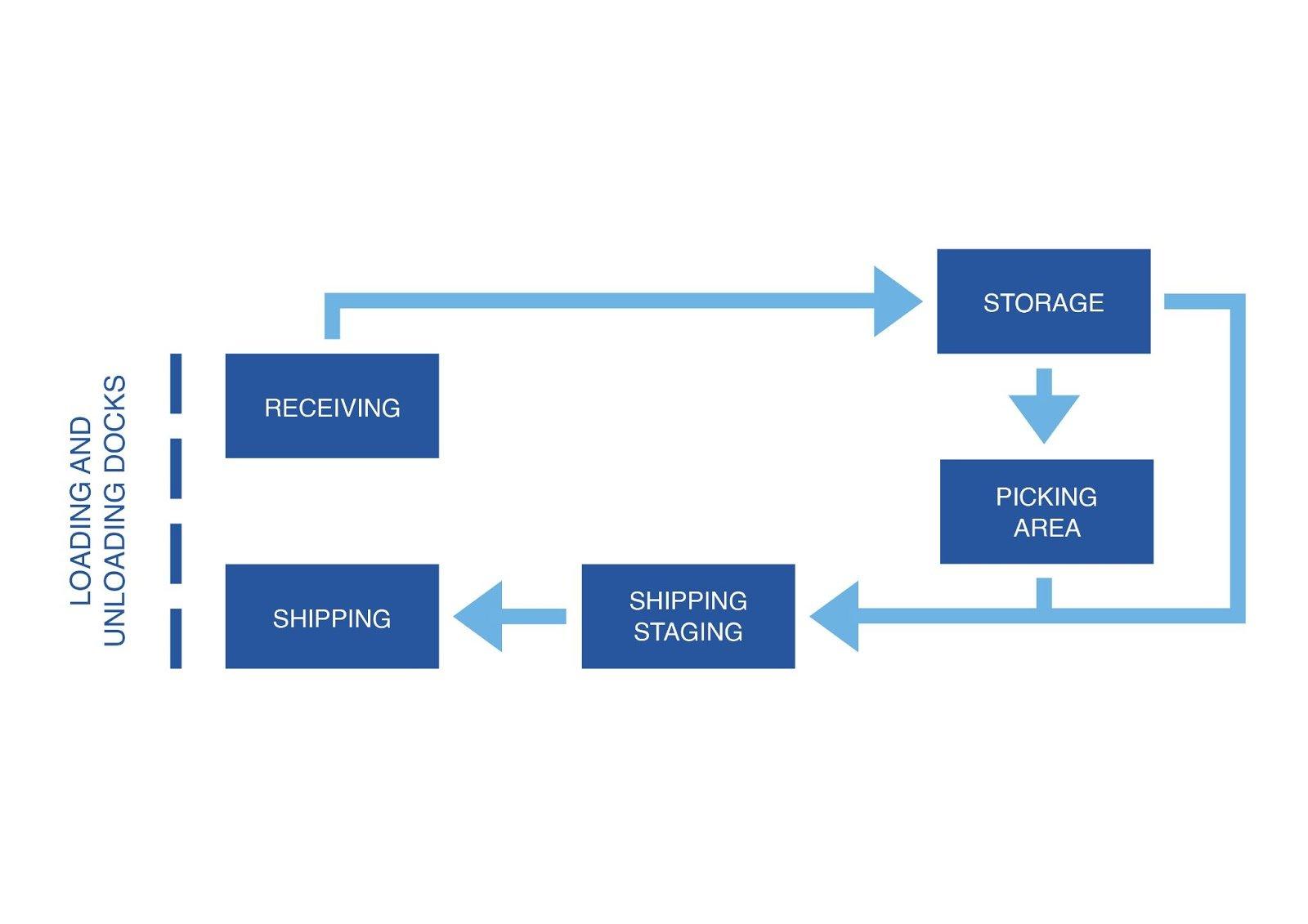 warehouse process flow chart (1)